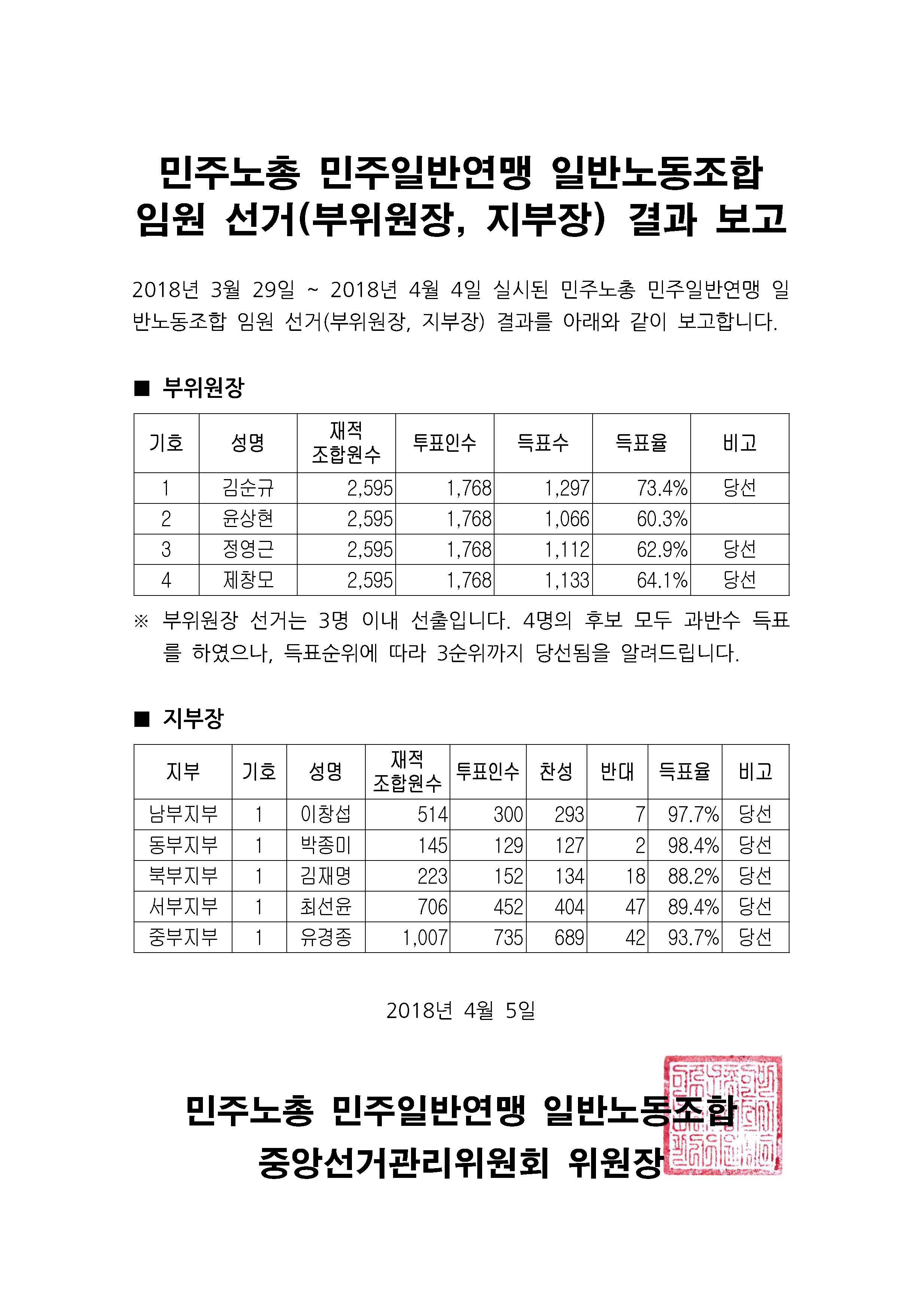 부위원장, 지부장 개표결과 보고.jpg