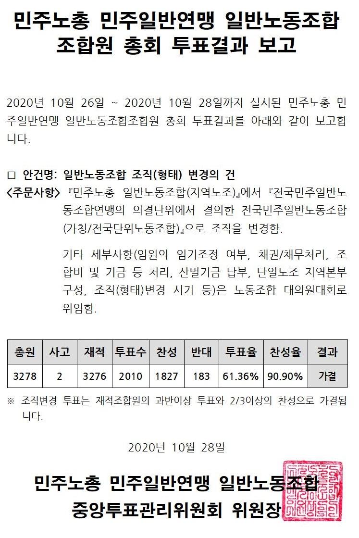 201028_조합원 총회 투표결과 보고서001.jpg